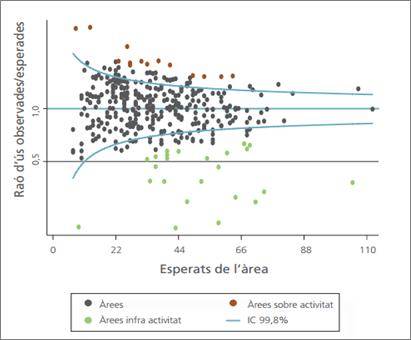 Comparacions entre unitats d'anàlisi