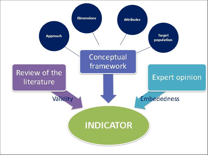 Methodologies Developing Indicators