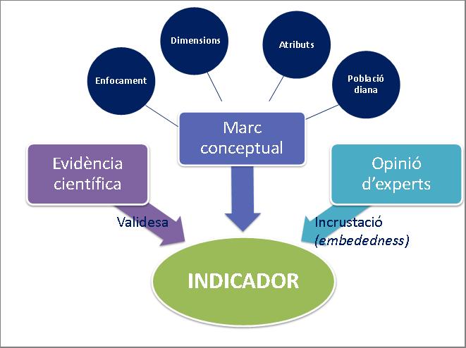 Metodologia Construcció Indicadors