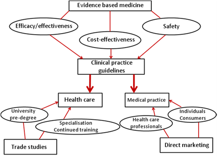 Evidence based medicine - Clinical practice guidelines - Medical practice