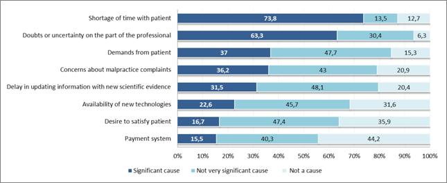 Essencial - Survey - Causes