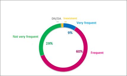 Essencial - Survey - Frequent